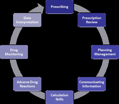 Gmc prescribing errors study